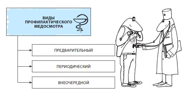 vidiprofosmotrov